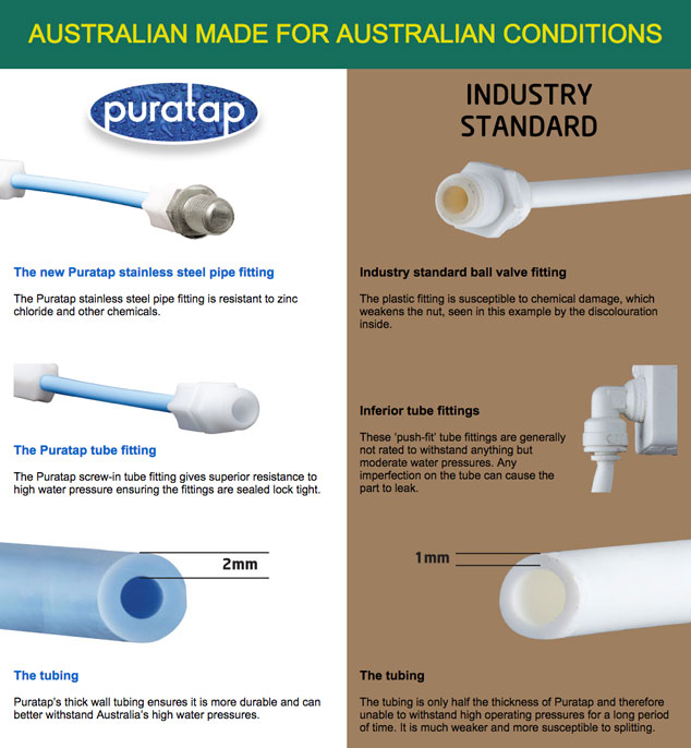 Puratap water filter - Australian made for Australian conditions