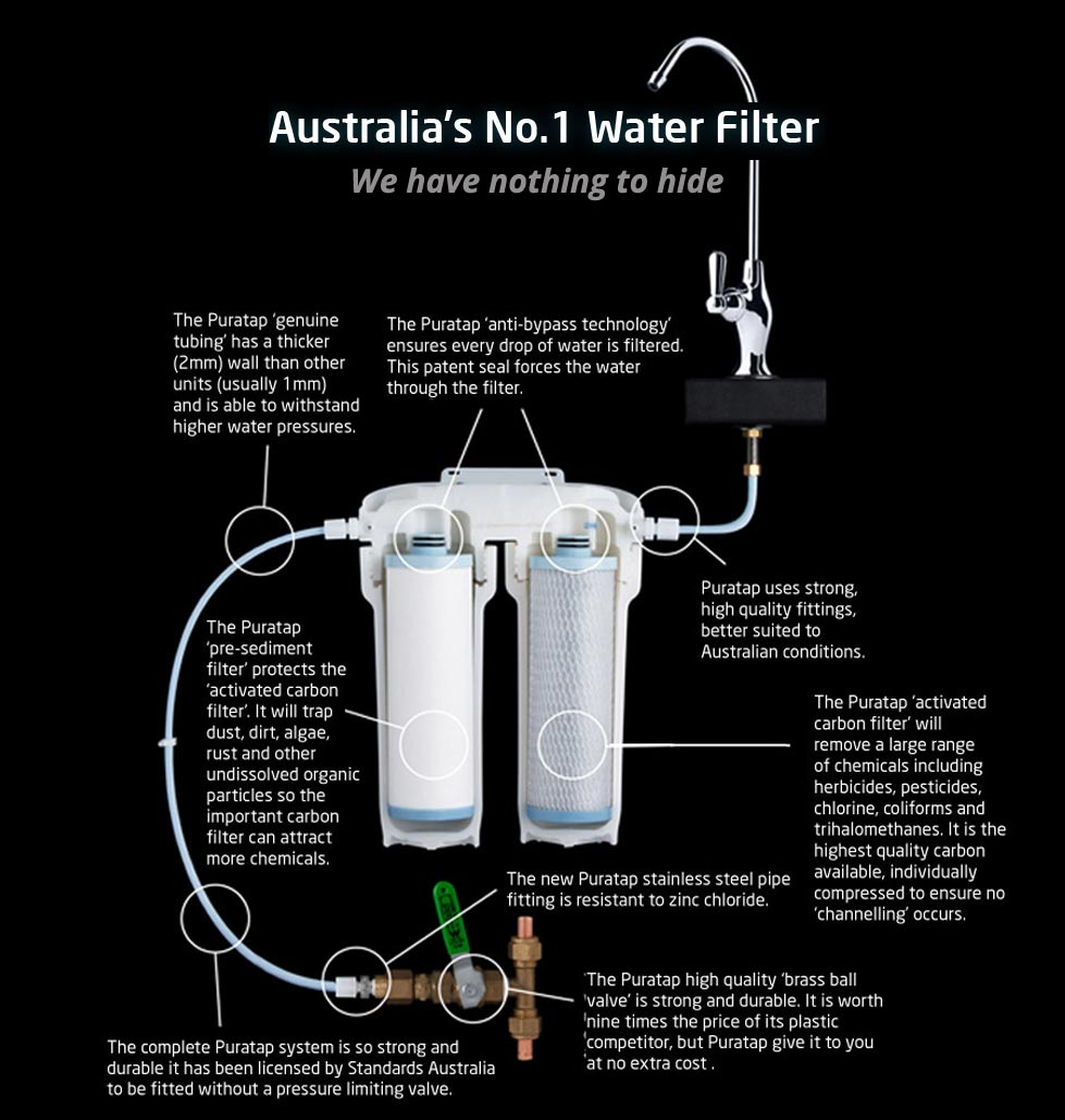 under sink water filter installed by our certified plumbers